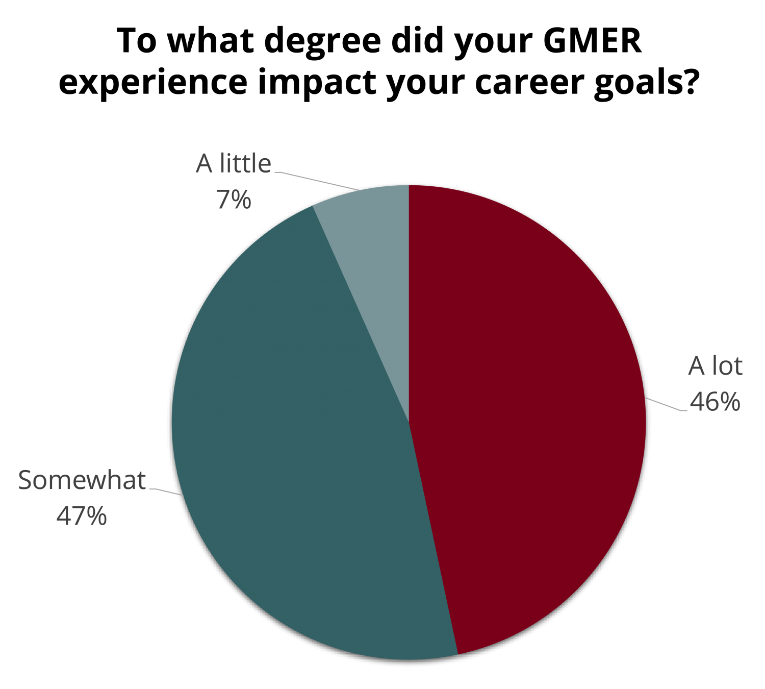 """Pie chart with title """"To what degree did your experience impact your career goals?"""". 46% report a lot, 47% report somewhat, and 7% report a little."""