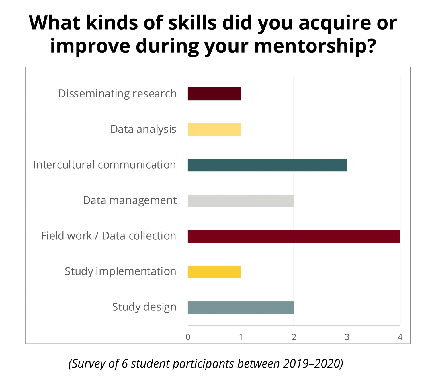 """Bar graph with the question """"What kinds of skills did you acquire or improve during your mentorship?"""". Responses include study design, implementation, fieldwork, data management, and data analysis."""