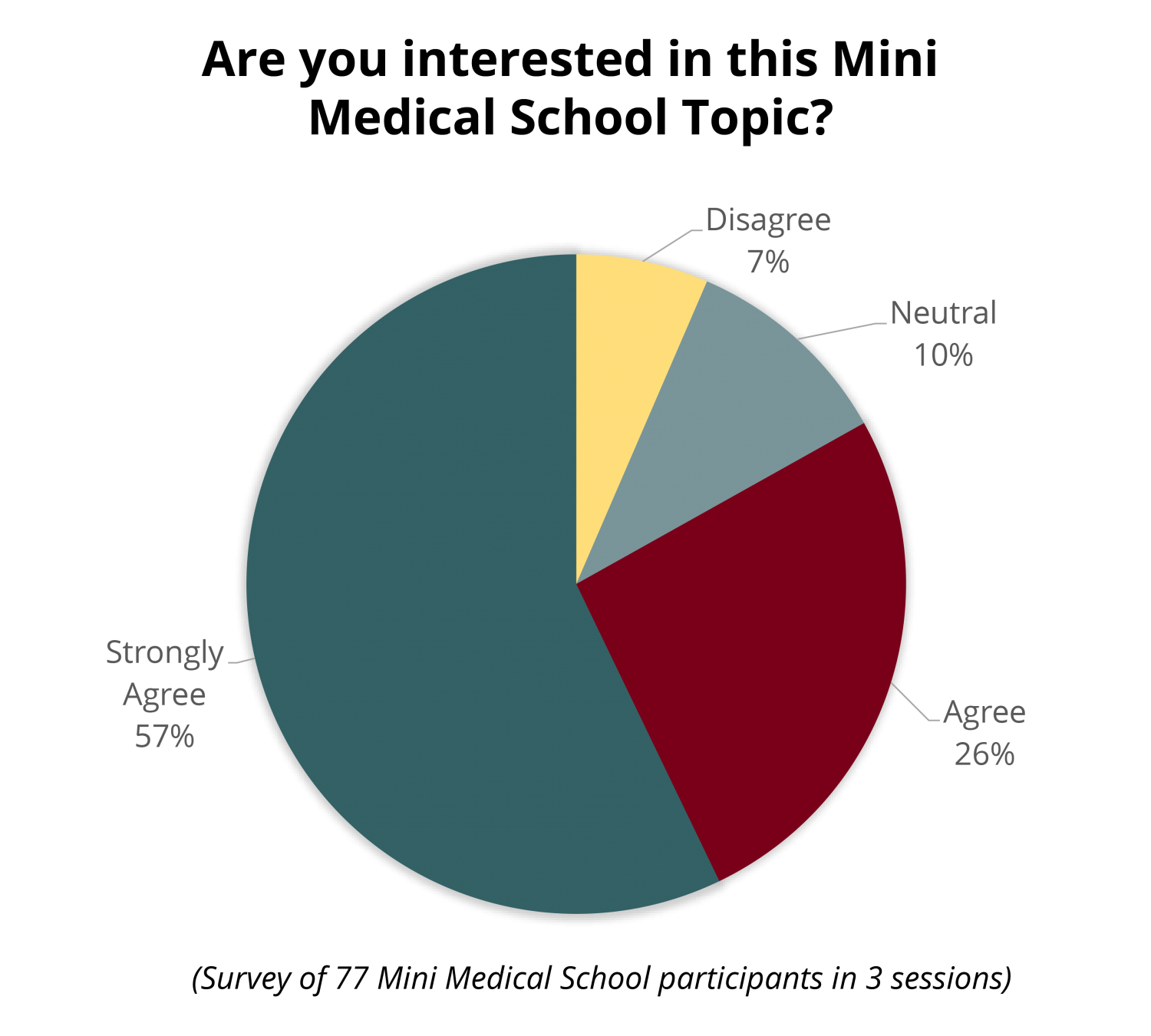 """Pie chart with question """"Are you interested in this Mini Medical School Topic?"""" 57% strongly agree, 26% agree, 10% feel neutral, 7% disagree."""