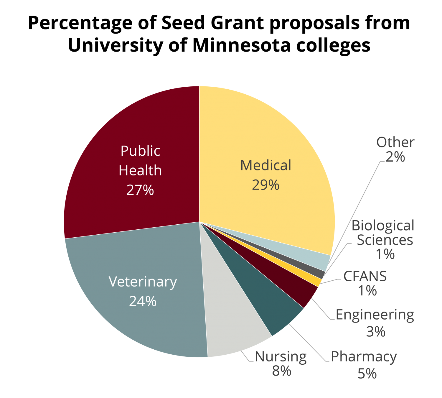 """Pie chart titled """"Percentage of Seed Grant Proposals from UMN Colleges."""" Medical school has 29%, Public Health 27%, Veterinary medicine 24%."""