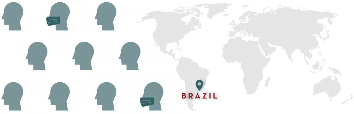 COVID-19 Global Perspective from Brazil